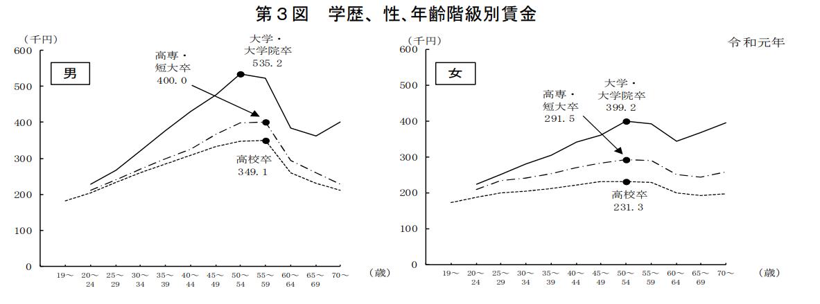学歴による年収の差2