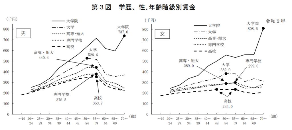 学歴による年収の差3