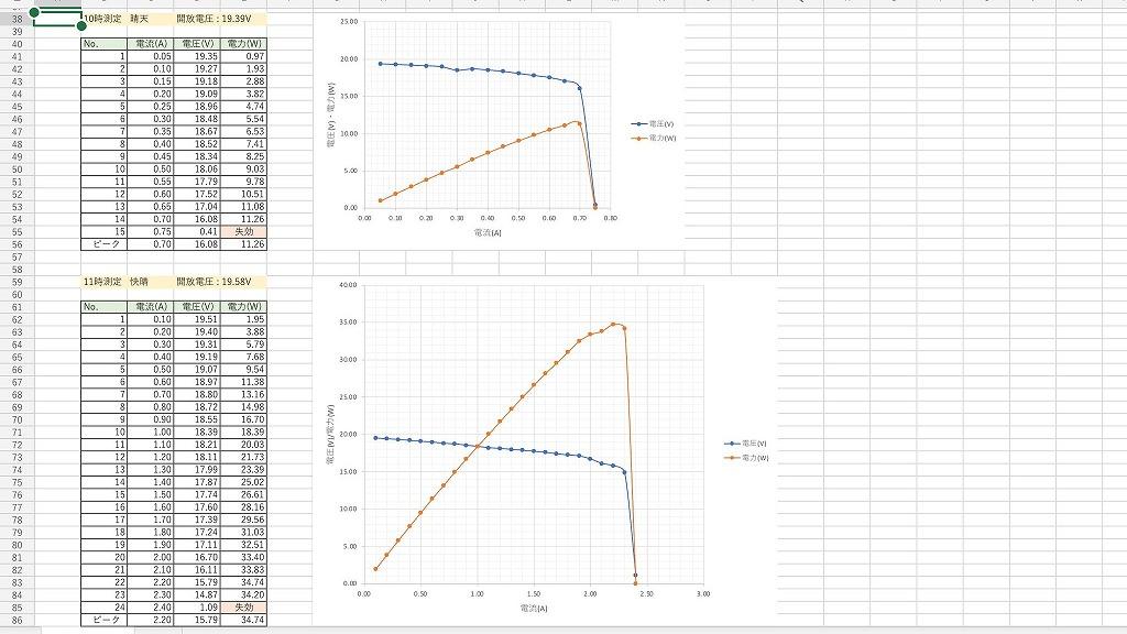 GW-E100測定データ2