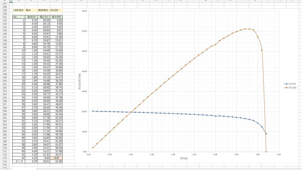 GW-E100測定データ3