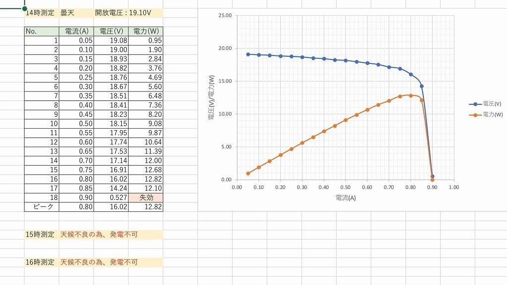 GW-E100測定データ4