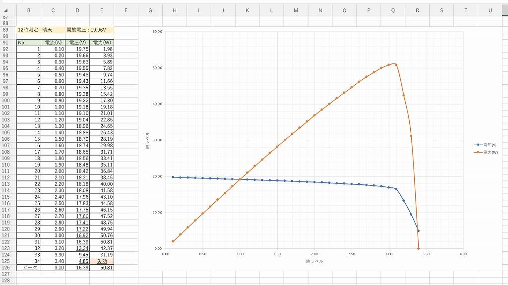 GW-E100測定データ5