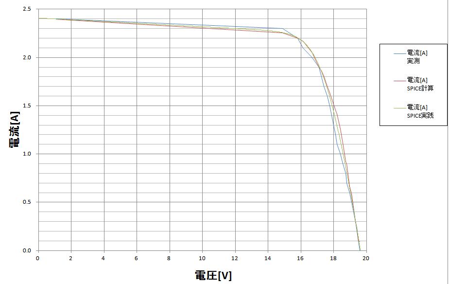 I-V特性_実測_シミュレーション比較