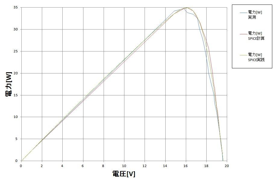 P-V特性_実測_シミュレーション比較