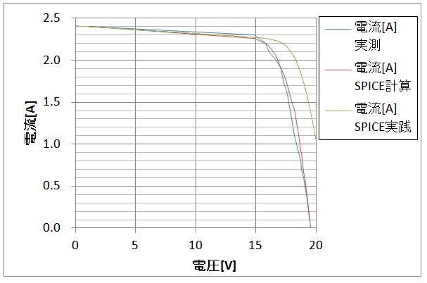 I-V特性_比較_計算結果そのまま代入