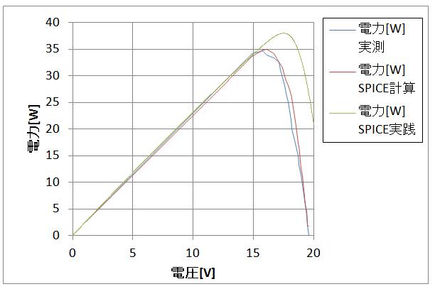P-V特性_比較_計算結果そのまま代入