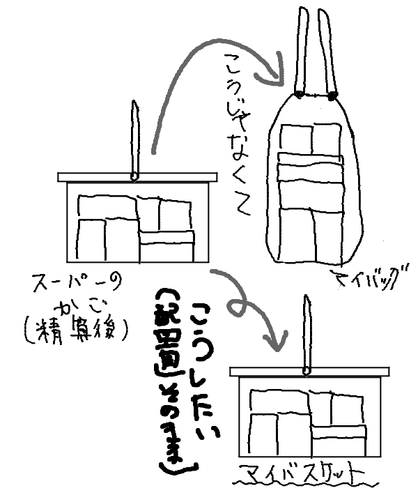 マイバスケットによる改善イメージ