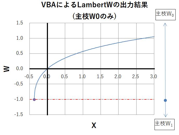 【主枝W0のみ】ランベルトのW関数(Lambert W function)【VBA】